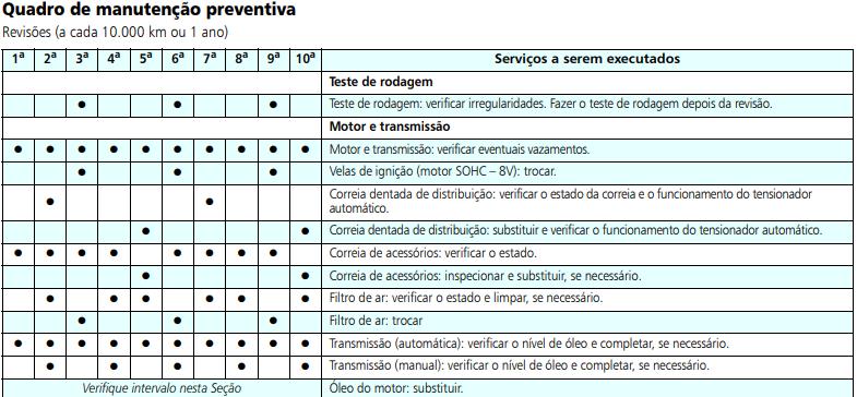 Troca Correia Dentada Vectra 2011 2.0. Quantos km